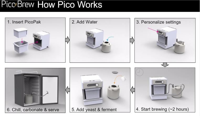 PicoBrew Pico