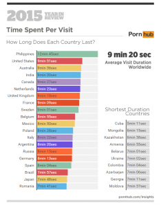 1-pornhub-insights-2015-year-in-review-time-on-site-world