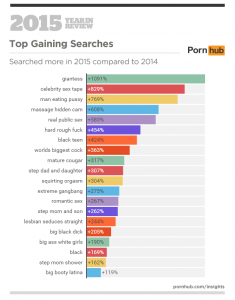 3a-pornhub-insights-2015-year-in-review-top-gaining-searches-world-2