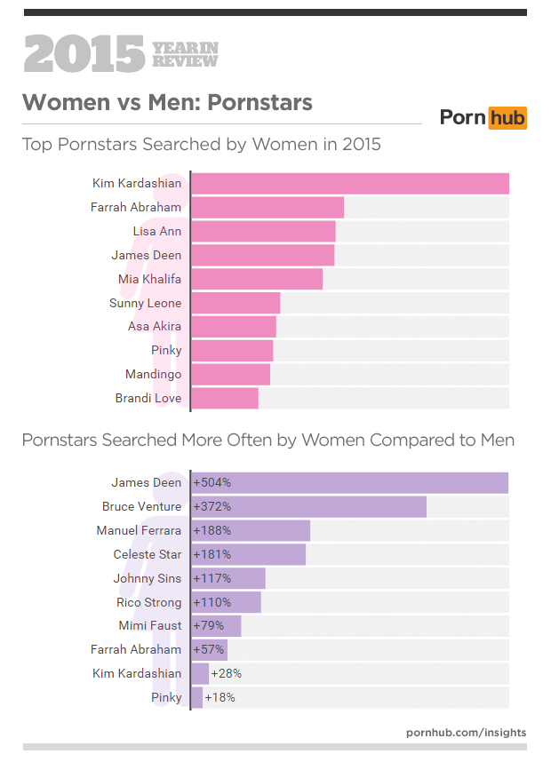 4-pornhub-insights-2015-year-in-review-female-male-pornstars-2