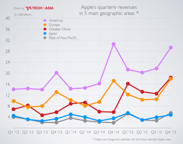 Apple-FY-Q1-2016-chart-2-720x569