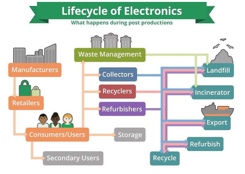 e-stewards-lifecycle-of-electronics-flow-chart-w782