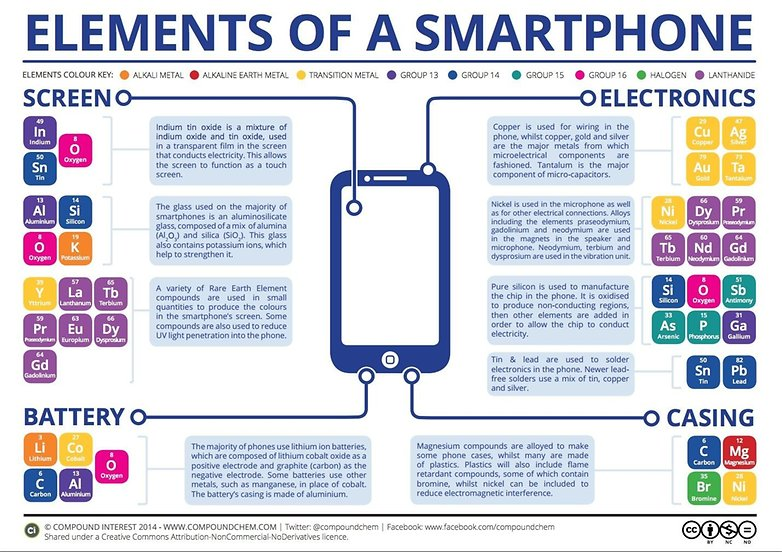 elements-of-a-smartphone-graphic-w782