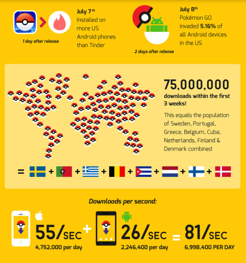 Check-out-all-of-the-interesting-fun-facts-about-Pokemon-Go.jpg-2