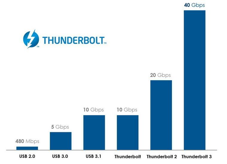 thunderbolt_3