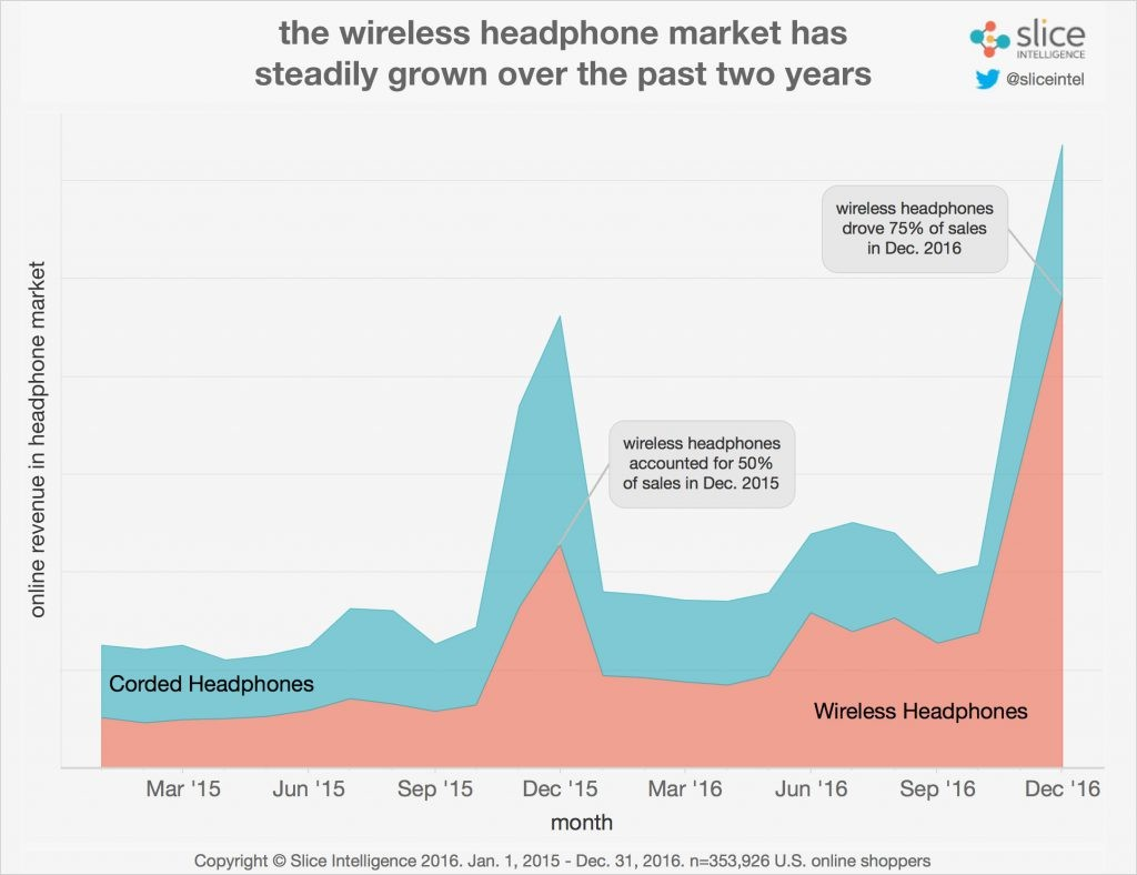 the-airpods-have-already-had-an-impact-in-the-marketplace