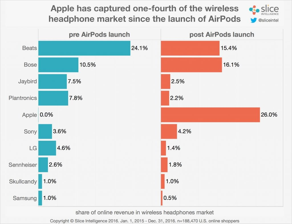 the-airpods-have-already-had-an-impact-in-the-marketplace-3